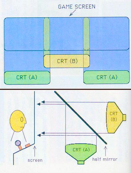 鏡像3画面の原理